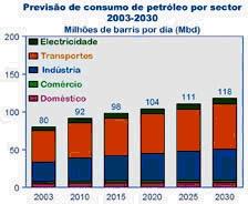 Previsão de consumo de petróleo por sector de actividade (http://www.eia.doe.gov/iea)